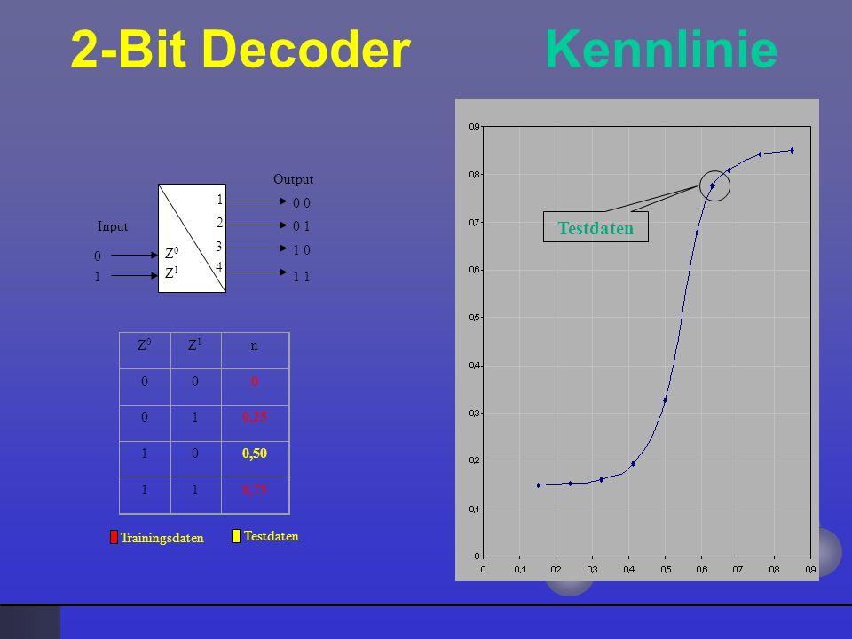 2-Bit Decoder Kennlinie 0 0 1 1 0 1 1 0 1 2 3 4 Z0Z0 Z1Z1 Input Output Z0Z0 Z1Z1 n 000 010,25 100,50 110,75 Trainingsdaten Testdaten