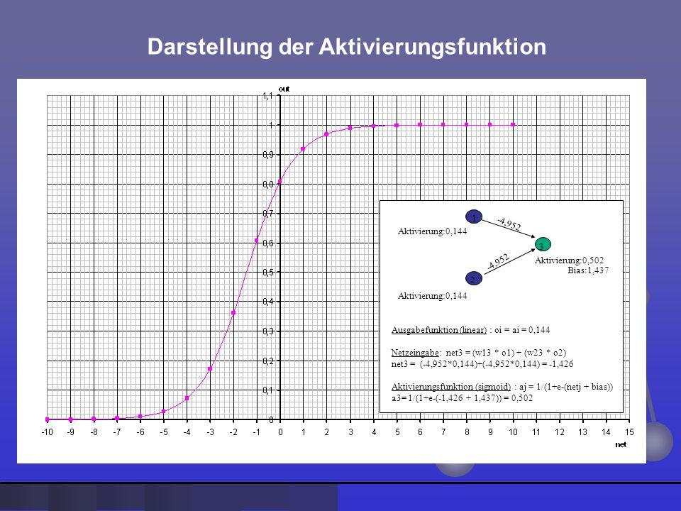 Darstellung der Aktivierungsfunktion Aktivierung:0,144 -4,952 Aktivierung:0,144 -4,952 1 2 3 Aktivierung:0,502 Bias:1,437 Ausgabefunktion (linear) : o