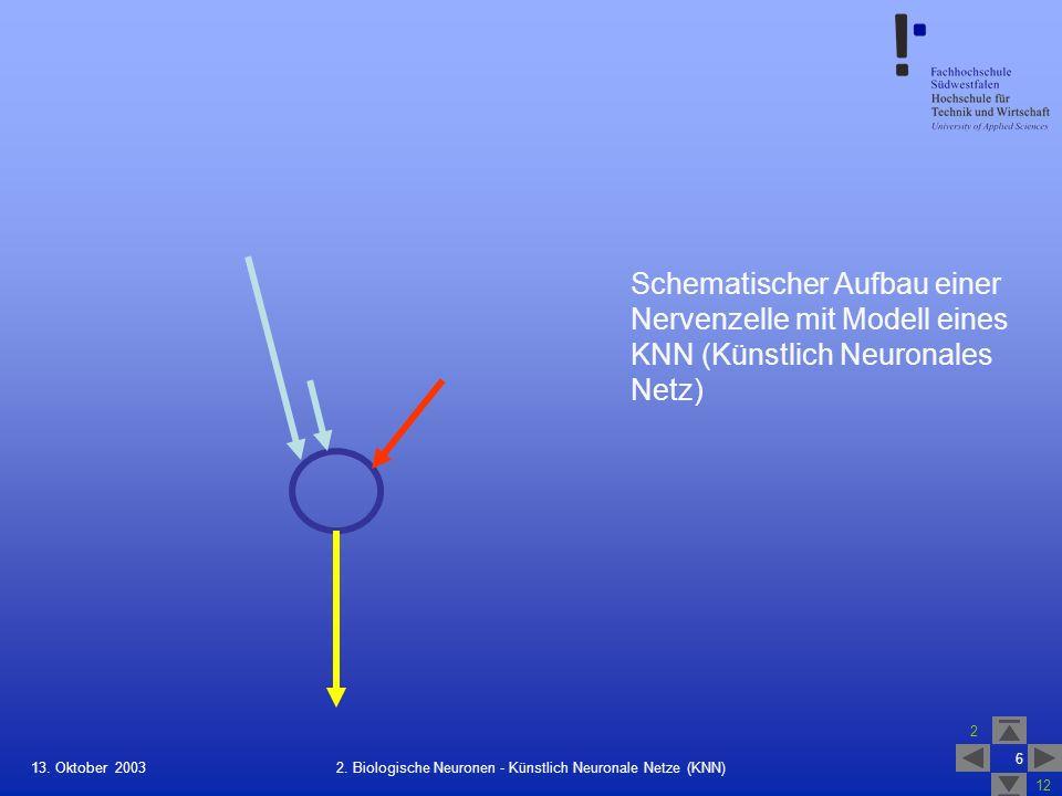 13. Oktober 2003 2 12 6 2. Biologische Neuronen - Künstlich Neuronale Netze (KNN) Schematischer Aufbau einer Nervenzelle mit Modell eines KNN (Künstli