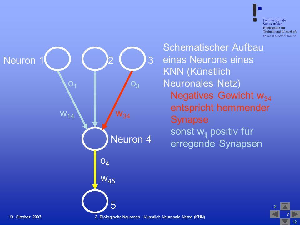 13. Oktober 2003 2 12 7 2. Biologische Neuronen - Künstlich Neuronale Netze (KNN) Schematischer Aufbau eines Neurons eines KNN (Künstlich Neuronales N