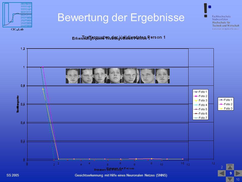 2 10 9 Gesichtserkennung mit Hilfe eines Neuronalen Netzes (SNNS)SS 2005 Bewertung der Ergebnisse