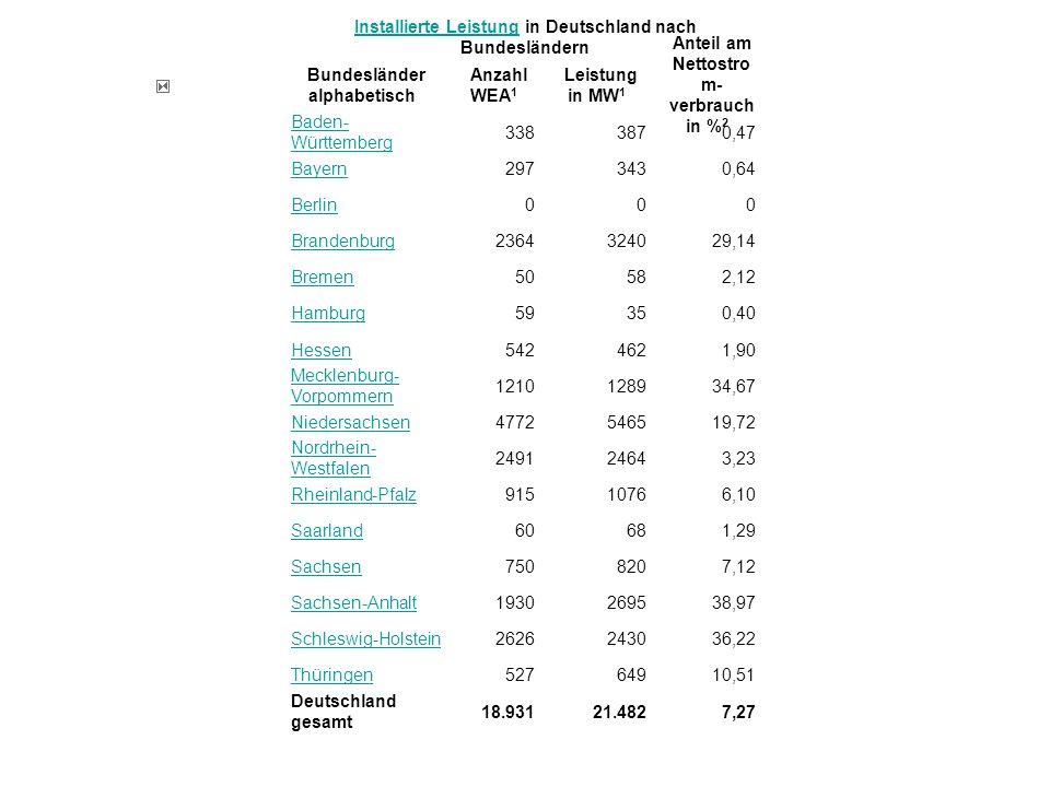 Installierte LeistungInstallierte Leistung in Deutschland nach Bundesländern Bundesländer alphabetisch Anzahl WEA 1 Leistung in MW 1 Anteil am Nettost