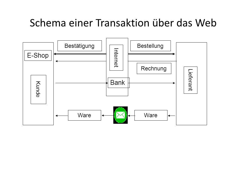 Schema einer Transaktion über das Web Internet Kunde Lieferant Bestellung Ware Rechnung E-Shop Ware Bank Bestätigung