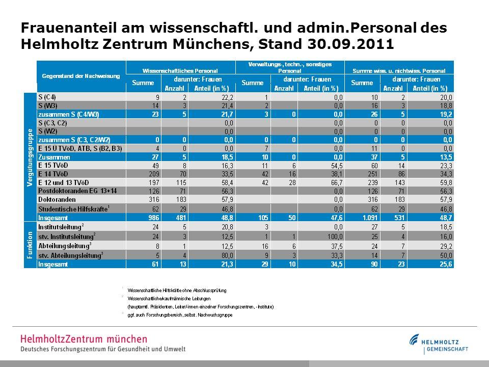 Frauenanteil am wissenschaftl. und admin.Personal des Helmholtz Zentrum Münchens, Stand 30.09.2011