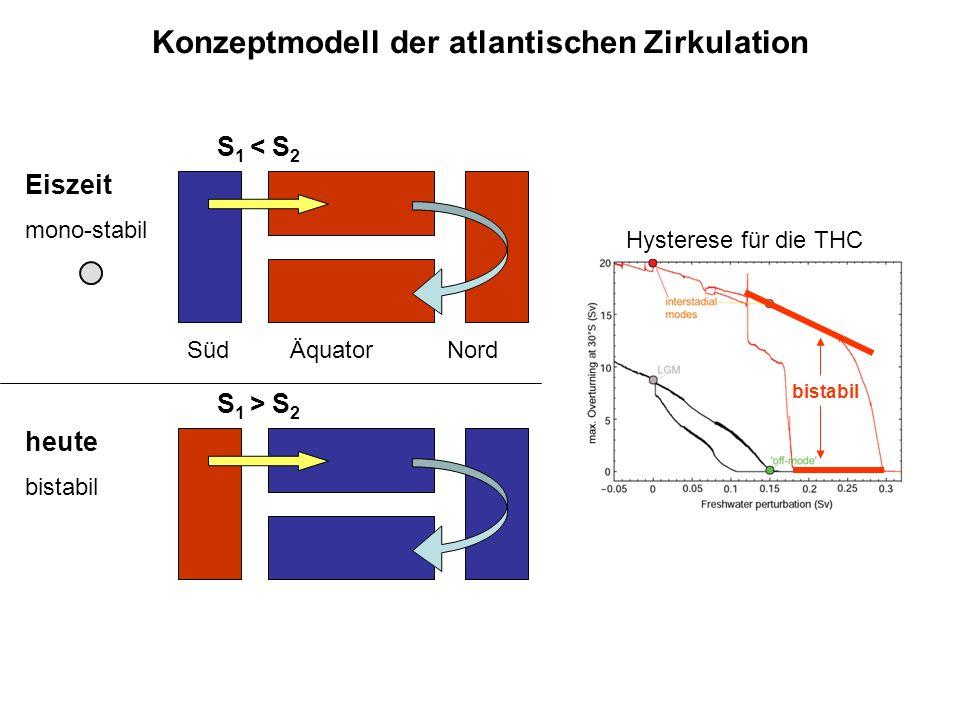 Eiszeit mono-stabil S 1 < S 2 Süd Äquator Nord heute bistabil S 1 > S 2 bistabil Konzeptmodell der atlantischen Zirkulation Hysterese für die THC