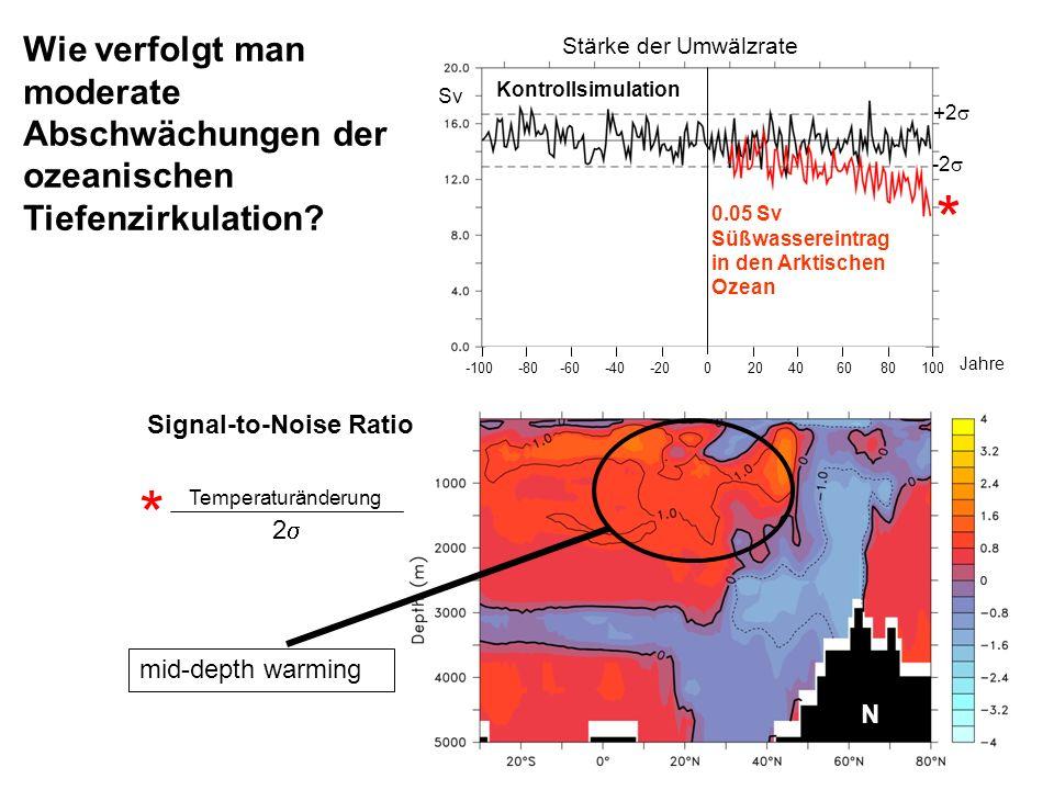 Wie verfolgt man moderate Abschwächungen der ozeanischen Tiefenzirkulation? Temperaturänderung 2 Sv * * N -100 -80 -60 -40 -20 0 20 40 60 80 100 Jahre