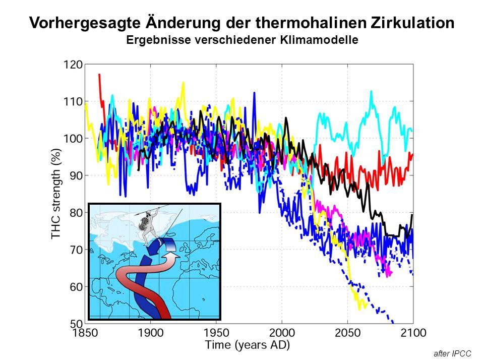 Nachweis von THC - Änderungen über Oberflächeneigenschaften Lufttemperatur Interhemisphärischer Gradient Niederschlag Südwärtige Verlagerung der ITCZ Hohes Rauschniveau Projektion auf andere Phänomene Lohmann 2003
