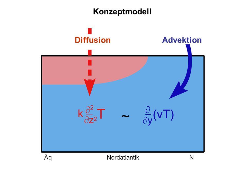 Äq Nordatlantik N Diffusion Advektion Lohmann et al.