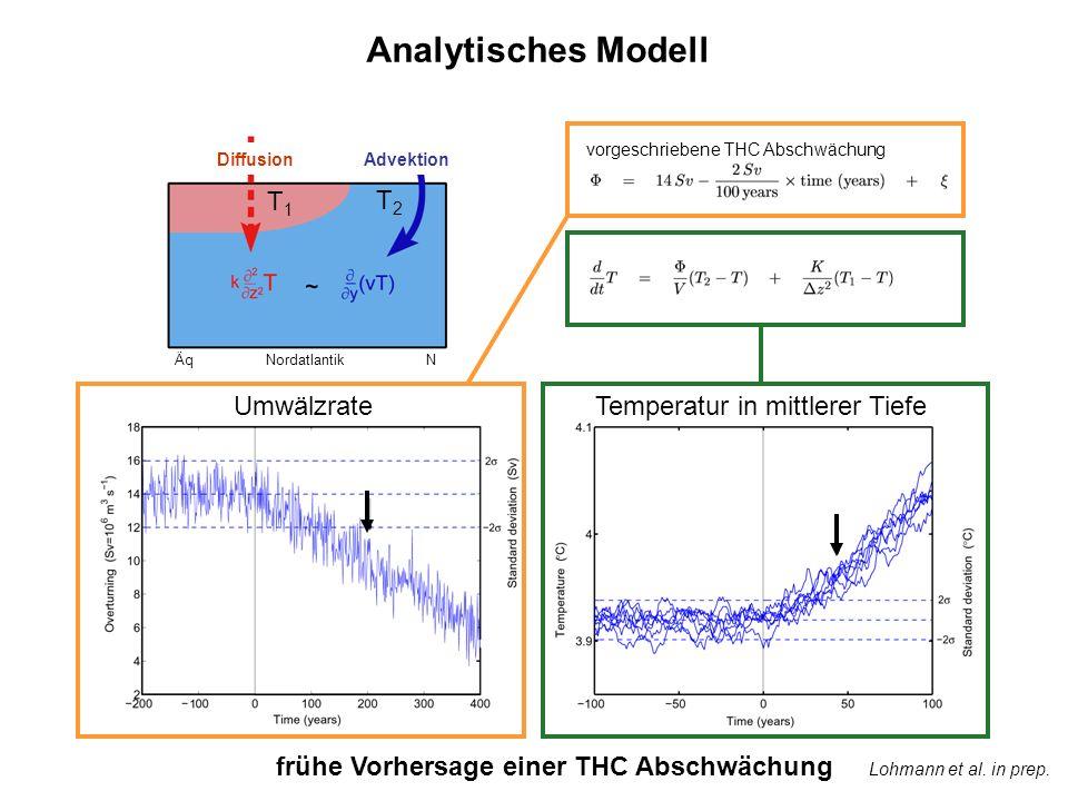 Äq Nordatlantik N Diffusion Advektion Lohmann et al. in prep. Analytisches Modell UmwälzrateTemperatur in mittlerer Tiefe T1T1 T2T2 frühe Vorhersage e