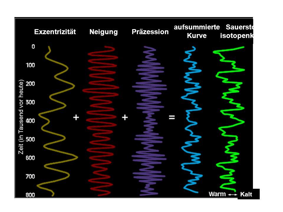 Zeit (in Tausend vor heute) ExzentrizitätPräzession aufsummierte Kurve Sauerstoff- isotopenkurve Kalt Neigung