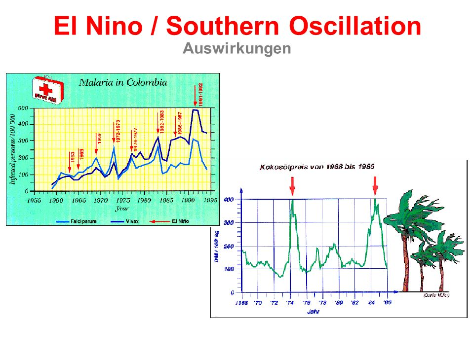 North Atlantic Oscillation (NAO) Positive Phase Negative Phase Quelle: Kushnir / Visbeck