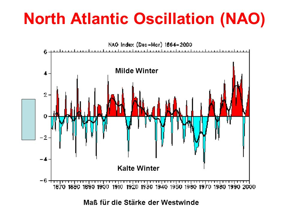 North Atlantic Oscillation (NAO) Maß für die Stärke der Westwinde Milde Winter Kalte Winter