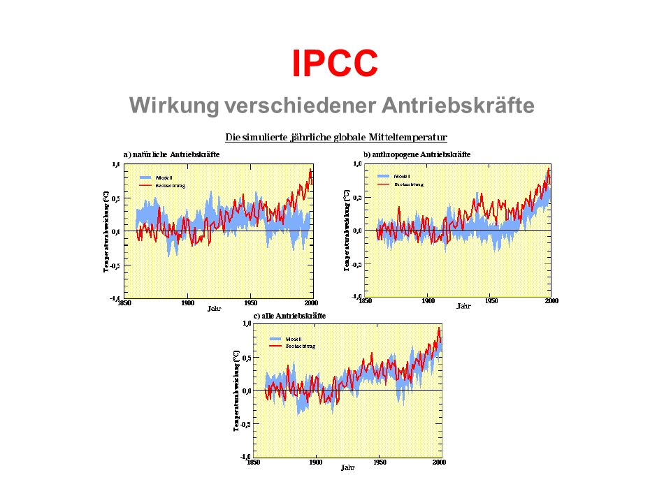 Wirkung verschiedener Antriebskräfte IPCC