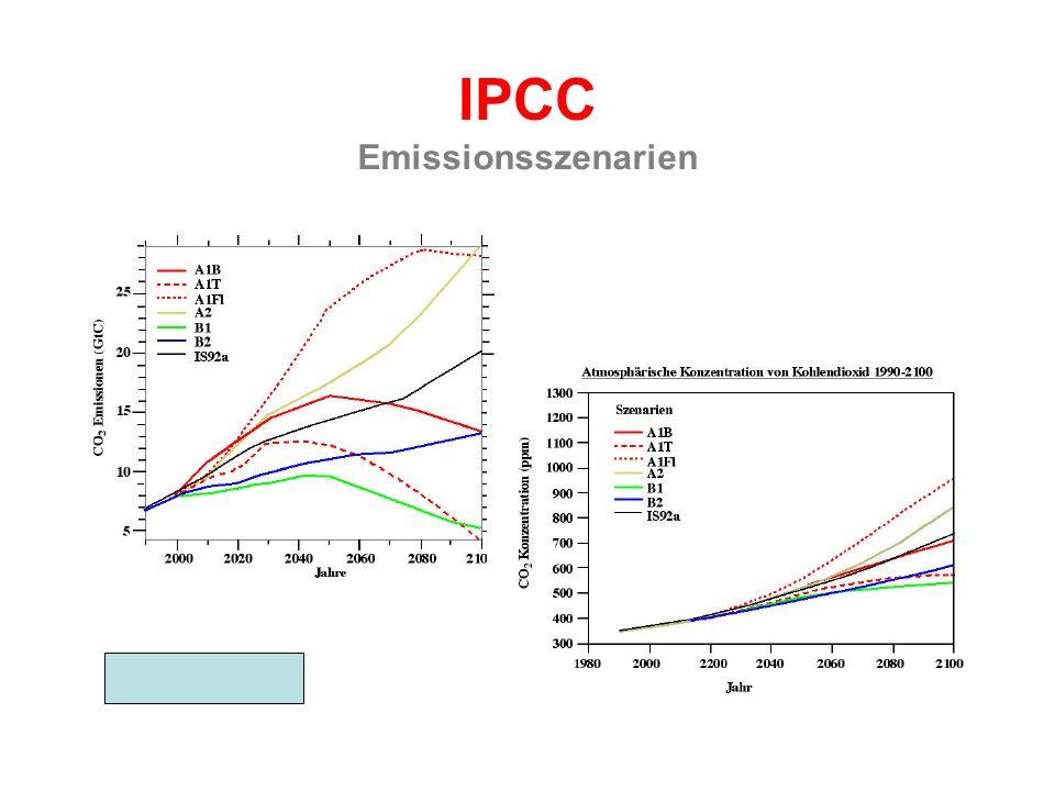 Emissionsszenarien IPCC