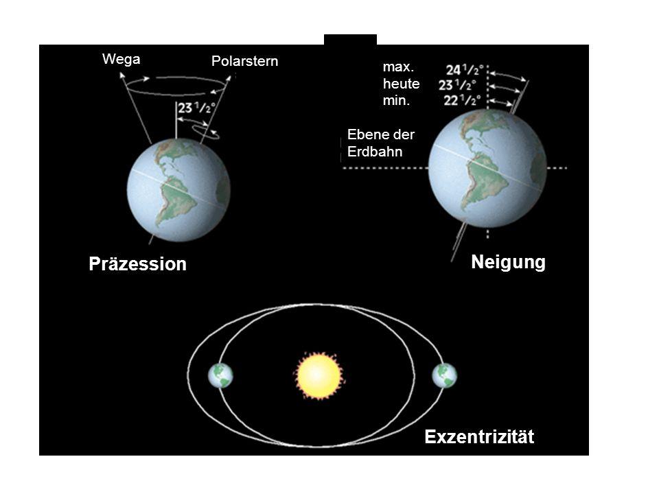 Polarstern Präzession Neigung Ebene der Erdbahn max. heute min. Exzentrizität Wega