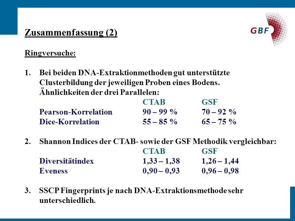Zusammenfassung (2) Ringversuche: 1.Bei beiden DNA-Extraktionmethoden gut unterstützte Clusterbildung der jeweiligen Proben eines Bodens.