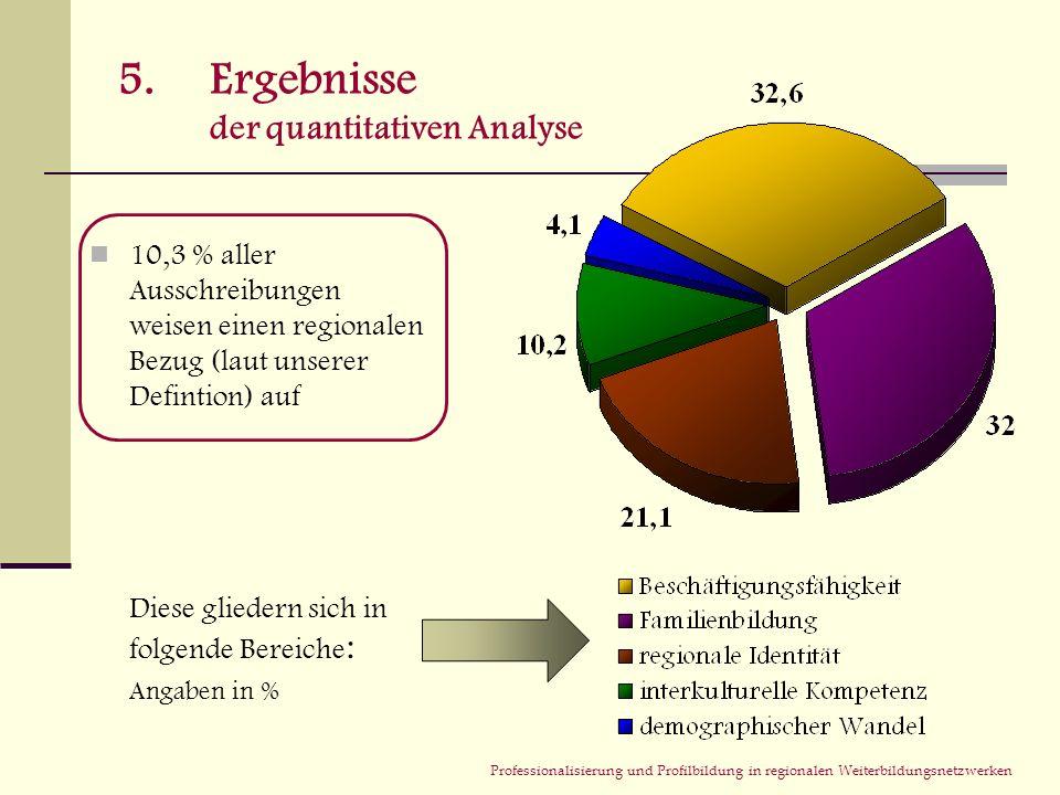 Professionalisierung und Profilbildung in regionalen Weiterbildungsnetzwerken 5.Ergebnisse der quantitativen Analyse 10,3 % aller Ausschreibungen weis