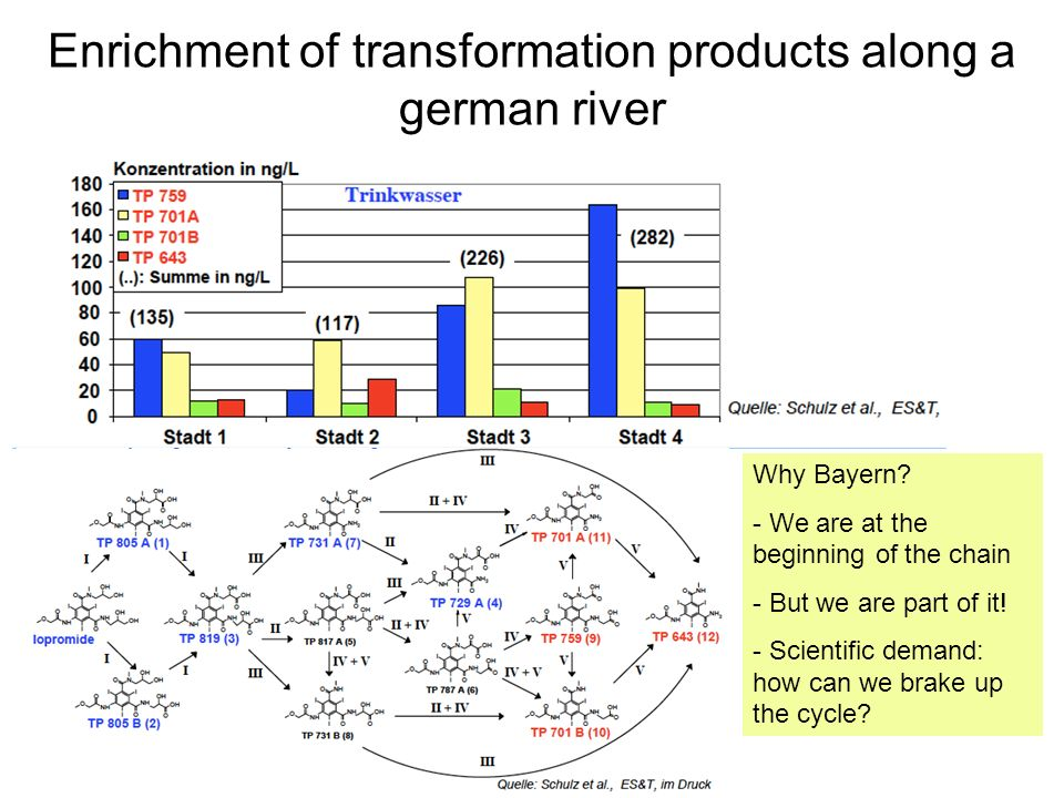 Enrichment of transformation products along a german river Why Bayern? - We are at the beginning of the chain - But we are part of it! - Scientific de