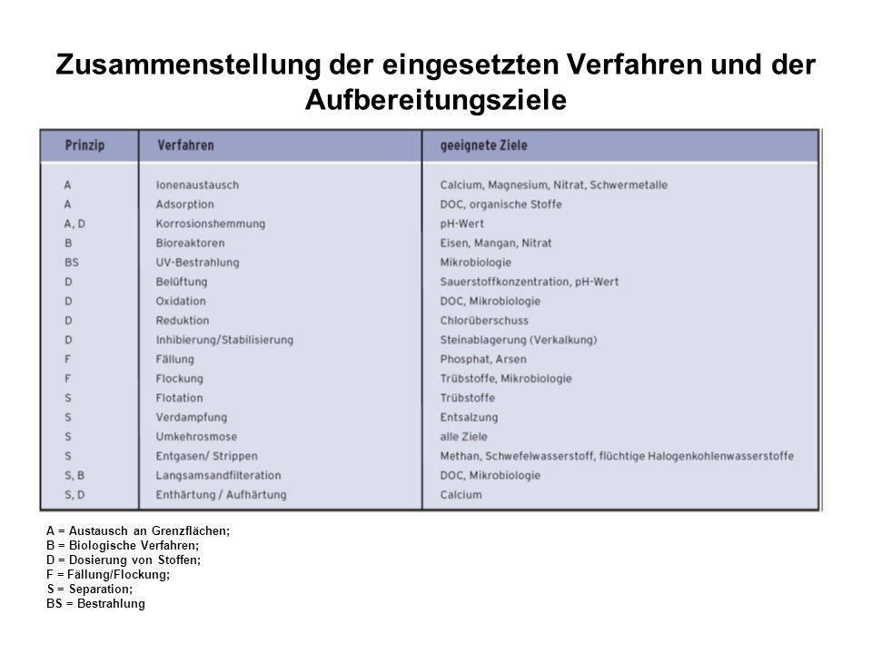 Zusammenstellung der eingesetzten Verfahren und der Aufbereitungsziele A = Austausch an Grenzflächen; B = Biologische Verfahren; D = Dosierung von Sto