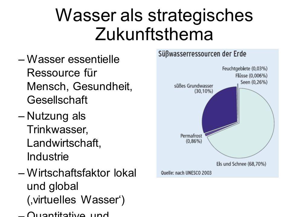 Wasser als strategisches Zukunftsthema –Wasser essentielle Ressource für Mensch, Gesundheit, Gesellschaft –Nutzung als Trinkwasser, Landwirtschaft, In