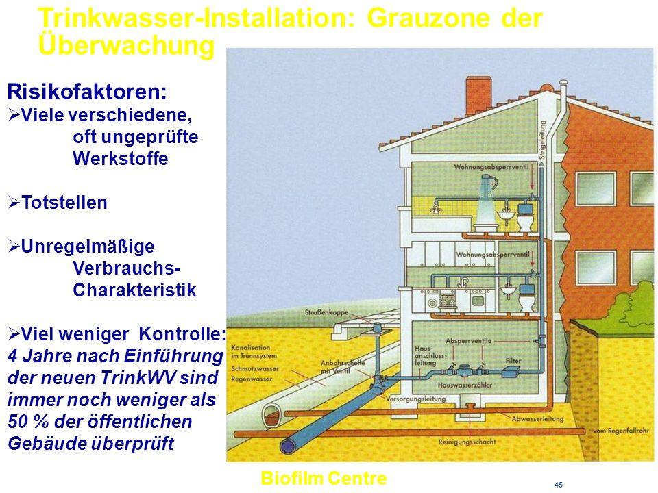45 Trinkwasser-Installation: Grauzone der Überwachung Risikofaktoren: Viele verschiedene, oft ungeprüfte Werkstoffe Totstellen Unregelmäßige Verbrauch