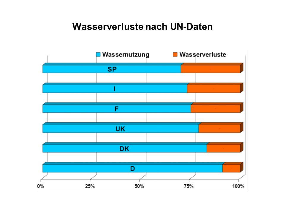 Wasserverluste nach UN-Daten