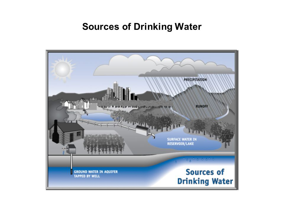 Sources of Drinking Water