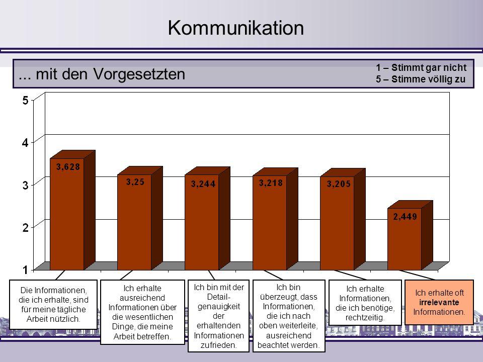 Kommunikation... mit den Vorgesetzten 1 – Stimmt gar nicht 5 – Stimme völlig zu Die Informationen, die ich erhalte, sind für meine tägliche Arbeit nüt