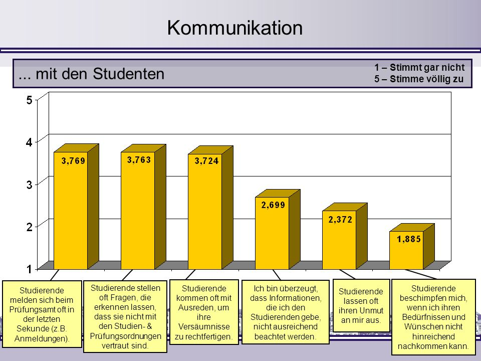 Kommunikation... mit den Studenten 1 – Stimmt gar nicht 5 – Stimme völlig zu Studierende melden sich beim Prüfungsamt oft in der letzten Sekunde (z.B.