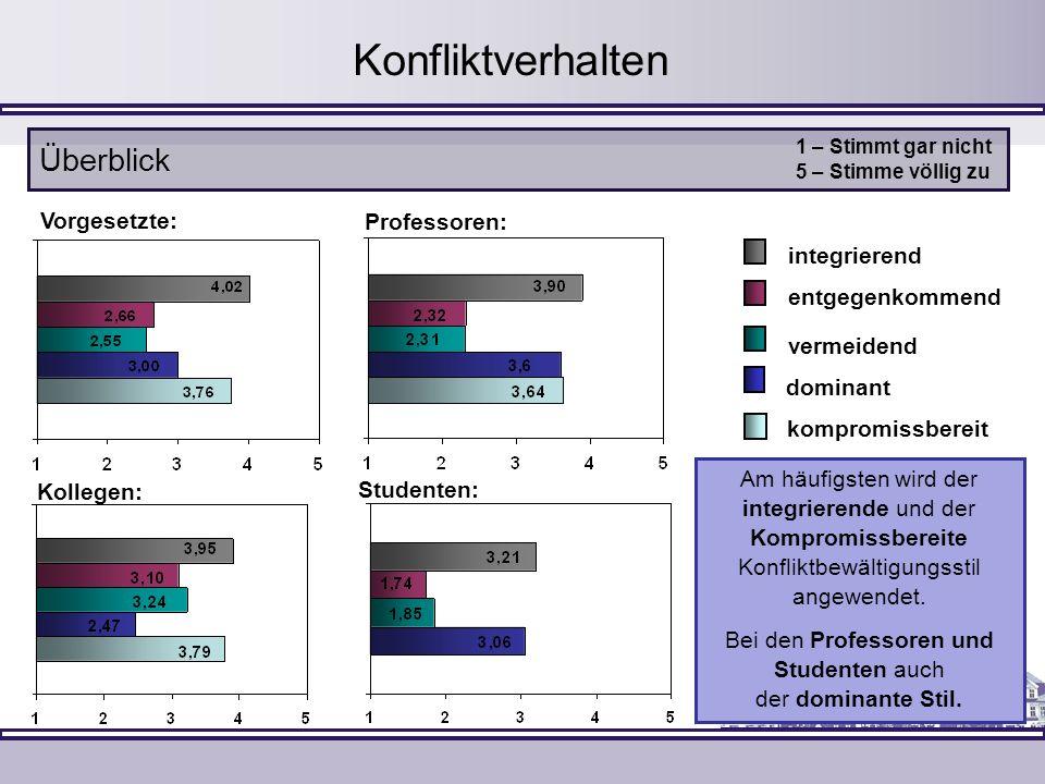 Konfliktverhalten vermeidend dominant kompromissbereit integrierend Überblick entgegenkommend Kollegen: Professoren: Vorgesetzte: Studenten: 1 – Stimm