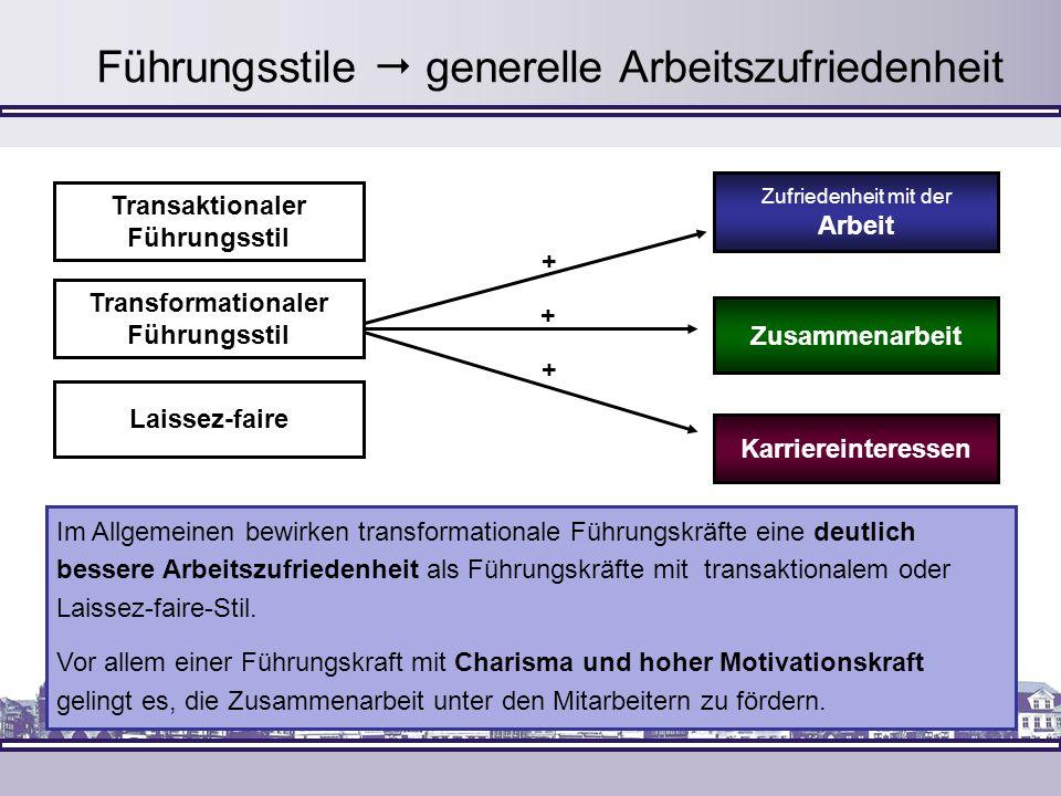 Führungsstile generelle Arbeitszufriedenheit + Transformationaler Führungsstil Transaktionaler Führungsstil Laissez-faire + + Zusammenarbeit Karrierei