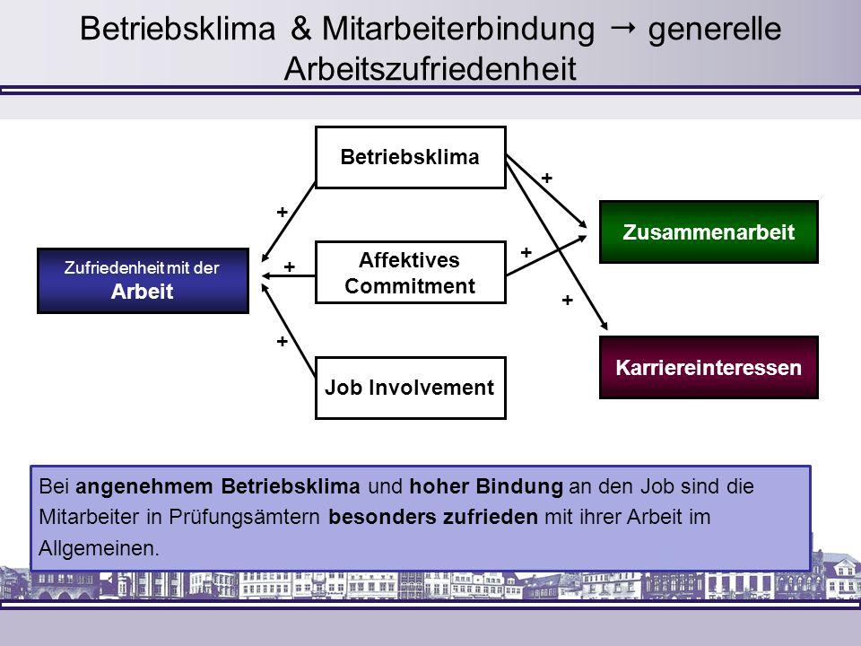 Betriebsklima & Mitarbeiterbindung generelle Arbeitszufriedenheit Affektives Commitment Bei angenehmem Betriebsklima und hoher Bindung an den Job sind