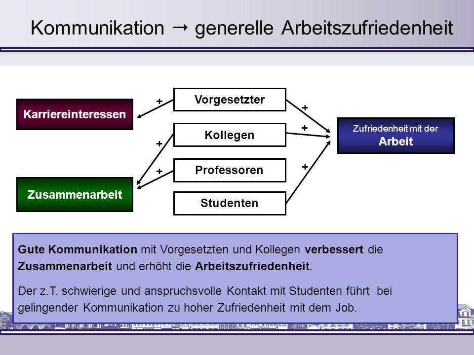 Kommunikation generelle Arbeitszufriedenheit Gute Kommunikation mit Vorgesetzten und Kollegen verbessert die Zusammenarbeit und erhöht die Arbeitszufr