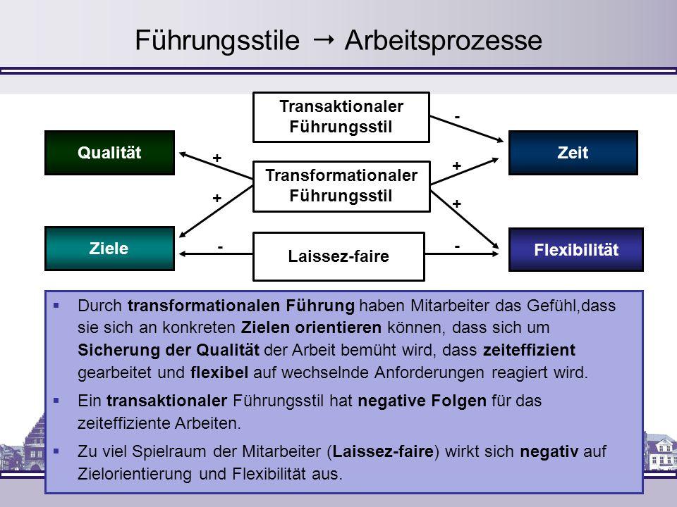 Führungsstile Arbeitsprozesse Transformationaler Führungsstil Qualität Transaktionaler Führungsstil Laissez-faire Ziele Zeit Flexibilität - + + + + -