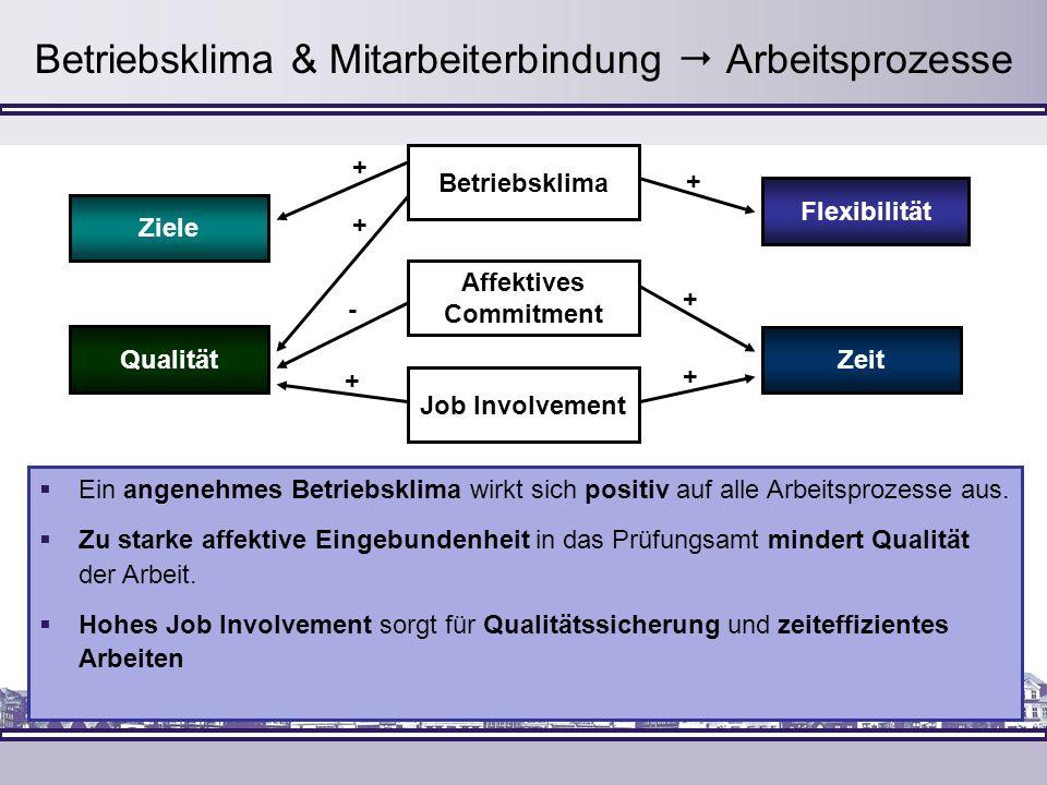 Betriebsklima & Mitarbeiterbindung Arbeitsprozesse + + + + - + + Ziele Qualität Flexibilität Zeit Affektives Commitment Betriebsklima Job Involvement
