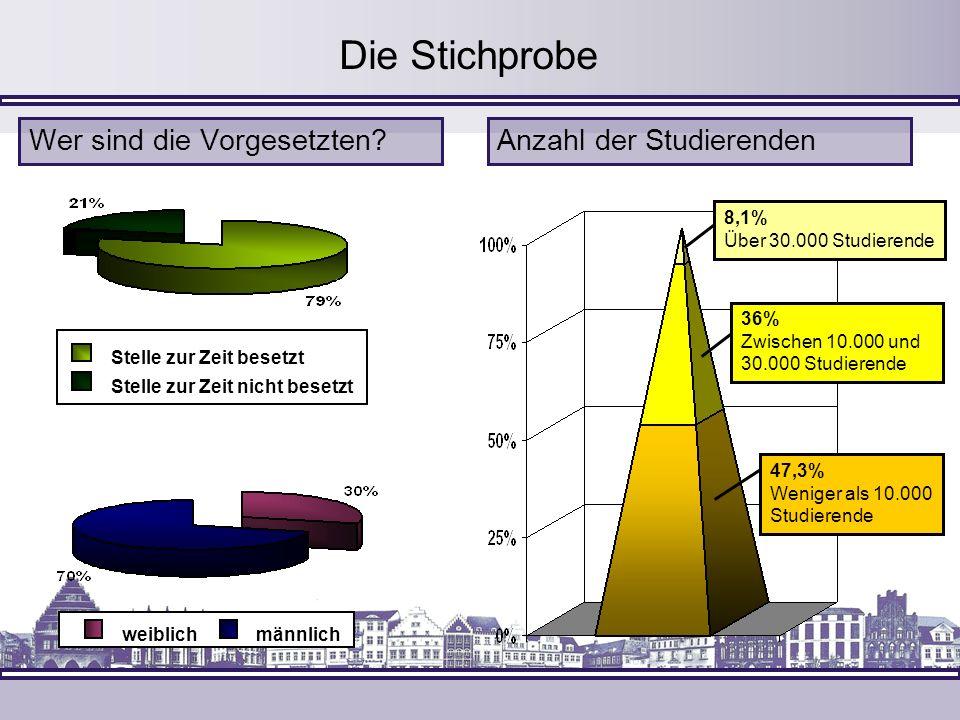 Stelle zur Zeit besetzt Stelle zur Zeit nicht besetzt Die Stichprobe Wer sind die Vorgesetzten? weiblichmännlich Anzahl der Studierenden 47,3% Weniger