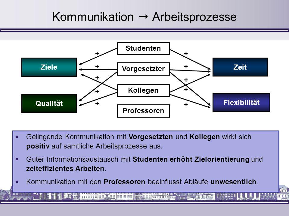 Kommunikation Arbeitsprozesse + + + + + + + + + + Ziele Qualität Flexibilität Zeit Vorgesetzter Professoren Studenten Kollegen Gelingende Kommunikatio