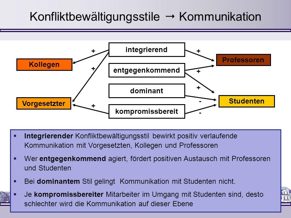 Konfliktbewältigungsstile Kommunikation + + + + + + - - Kollegen Vorgesetzter Studenten Professoren integrierend dominant kompromissbereit entgegenkom