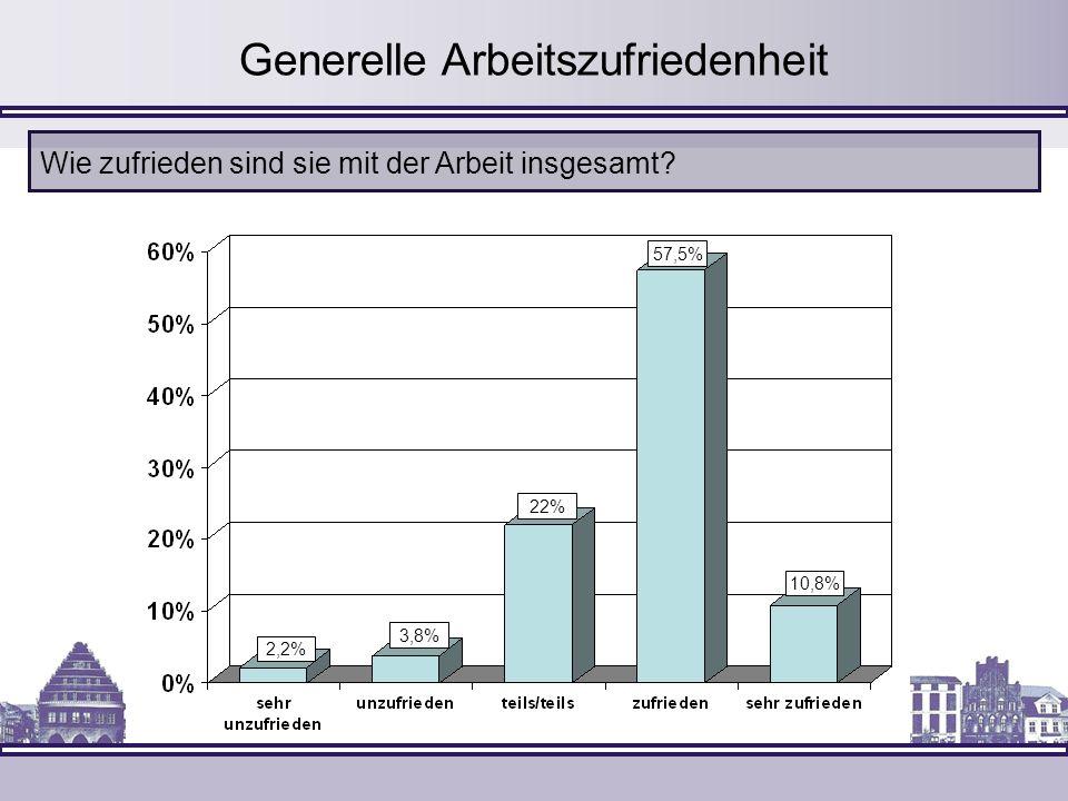 2,2% 3,8% 22% 57,5% 10,8% Wie zufrieden sind sie mit der Arbeit insgesamt? Generelle Arbeitszufriedenheit