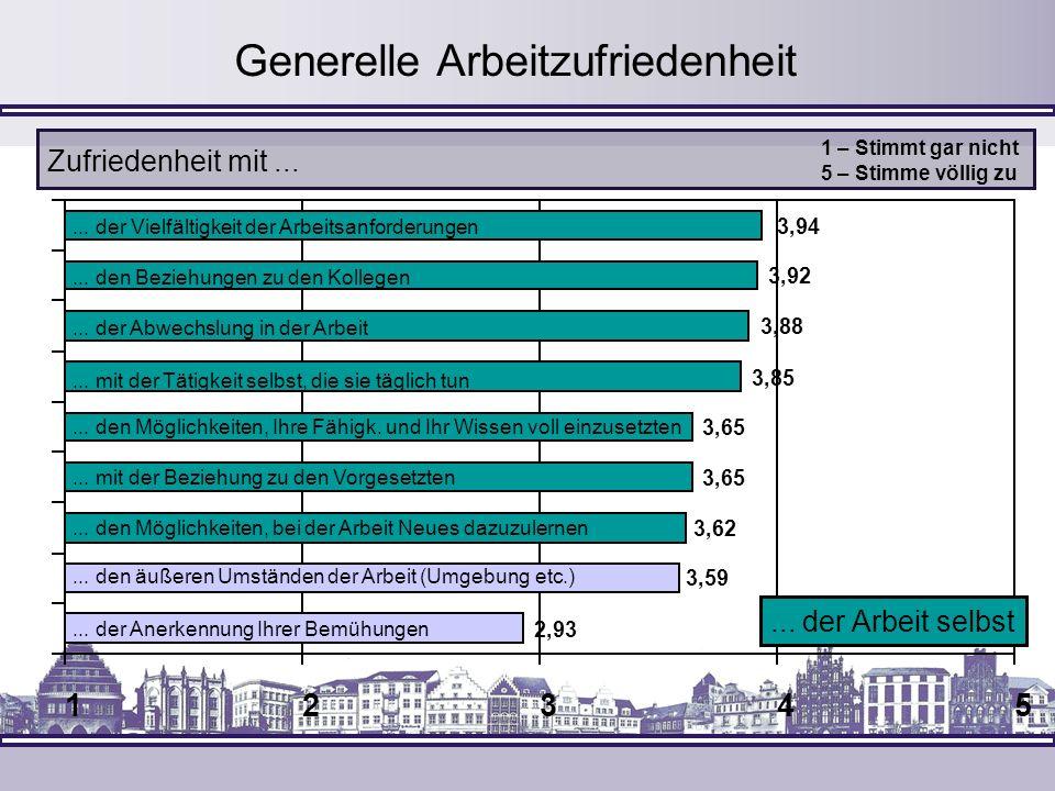 12345 Generelle Arbeitzufriedenheit Zufriedenheit mit... 3,88... der Abwechslung in der Arbeit 3,92... den Beziehungen zu den Kollegen 3,85... mit der