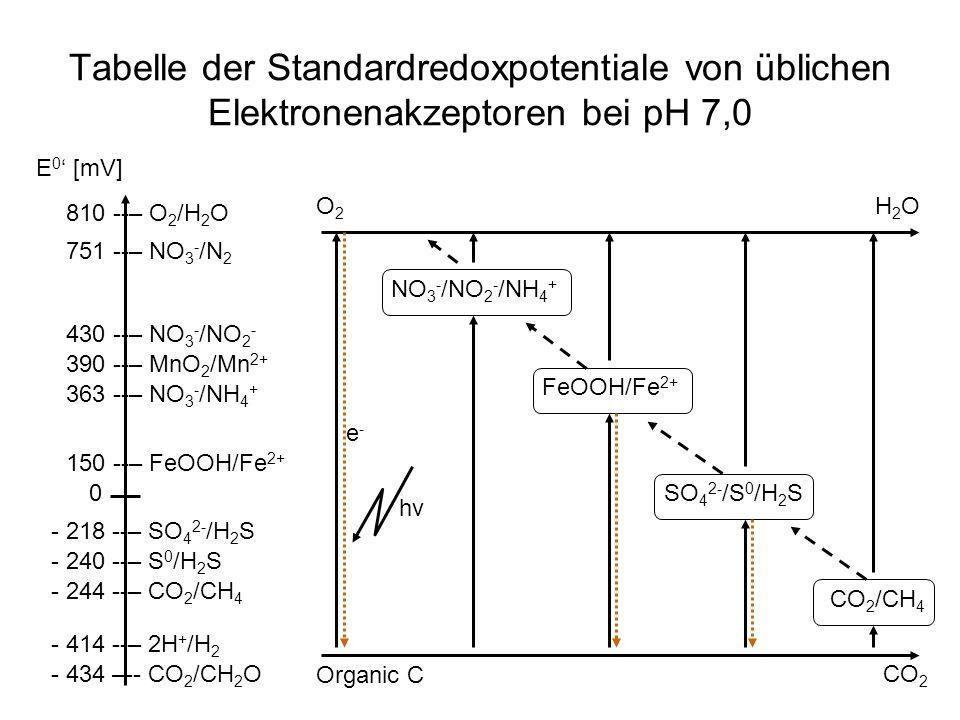 Tabelle der Standardredoxpotentiale von üblichen Elektronenakzeptoren bei pH 7,0 E 0 [mV] 0 - 434 –-- CO 2 /CH 2 O - 414 --– 2H + /H 2 - 244 --– CO 2
