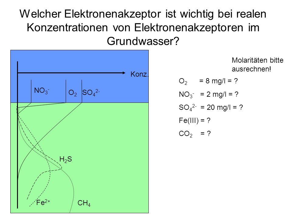 Welcher Elektronenakzeptor ist wichtig bei realen Konzentrationen von Elektronenakzeptoren im Grundwasser? Konz. O2O2 NO 3 - SO 4 2- Fe 2+ CH 4 H2SH2S