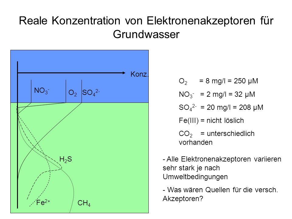 Reale Konzentration von Elektronenakzeptoren für Grundwasser Konz. O2O2 NO 3 - SO 4 2- Fe 2+ CH 4 H2SH2S O 2 = 8 mg/l = 250 µM NO 3 - = 2 mg/l = 32 µM