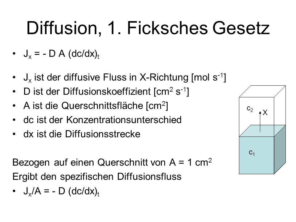 Diffusion, 1. Ficksches Gesetz J x = - D A (dc/dx) t J x ist der diffusive Fluss in X-Richtung [mol s -1 ] D ist der Diffusionskoeffizient [cm 2 s -1
