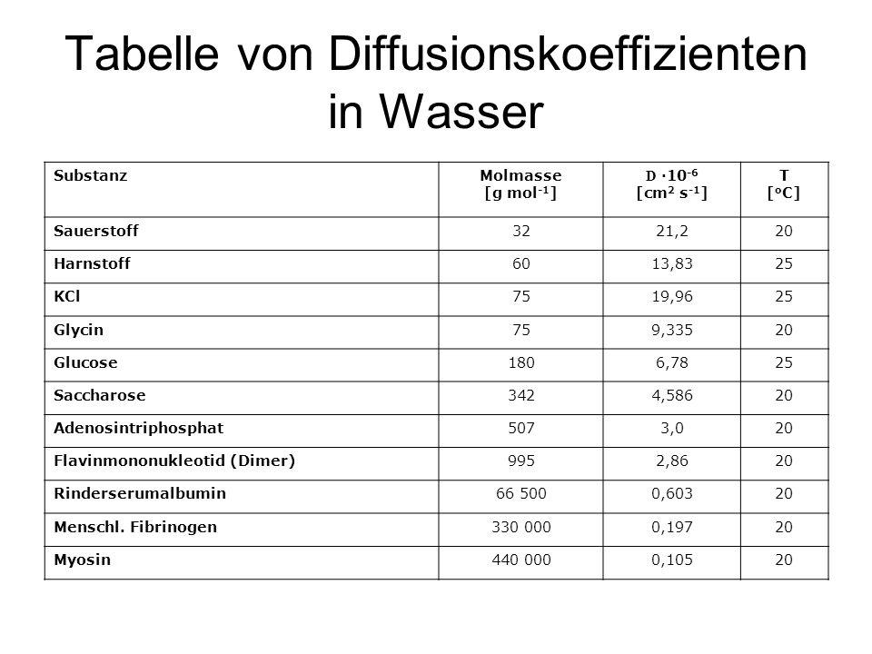 Tabelle von Diffusionskoeffizienten in Wasser SubstanzMolmasse [g mol -1 ] D ·10 -6 [cm 2 s -1 ] T [ o C] Sauerstoff3221,220 Harnstoff6013,8325 KCl751