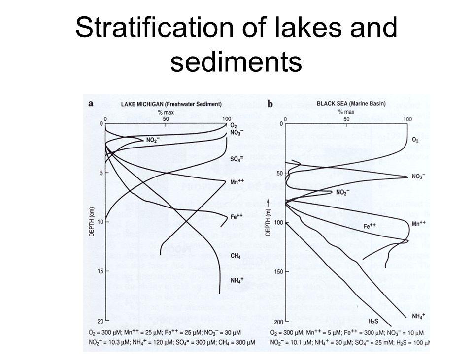 Redoxsequenzen im Grundwasser
