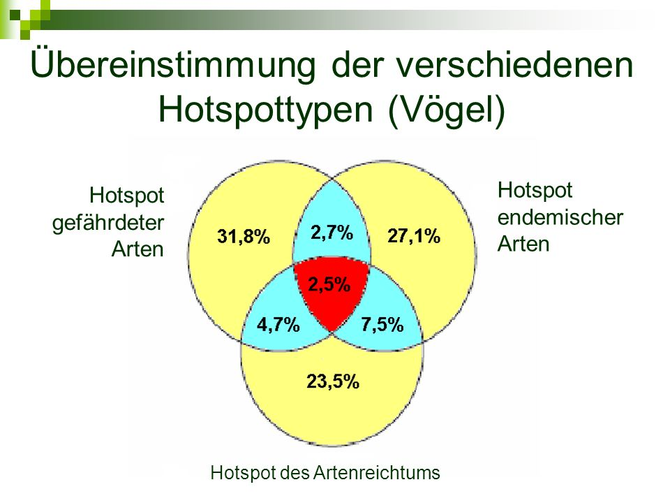 Übereinstimmung der verschiedenen Hotspottypen (Vögel) Hotspot gefährdeter Arten Hotspot endemischer Arten Hotspot des Artenreichtums