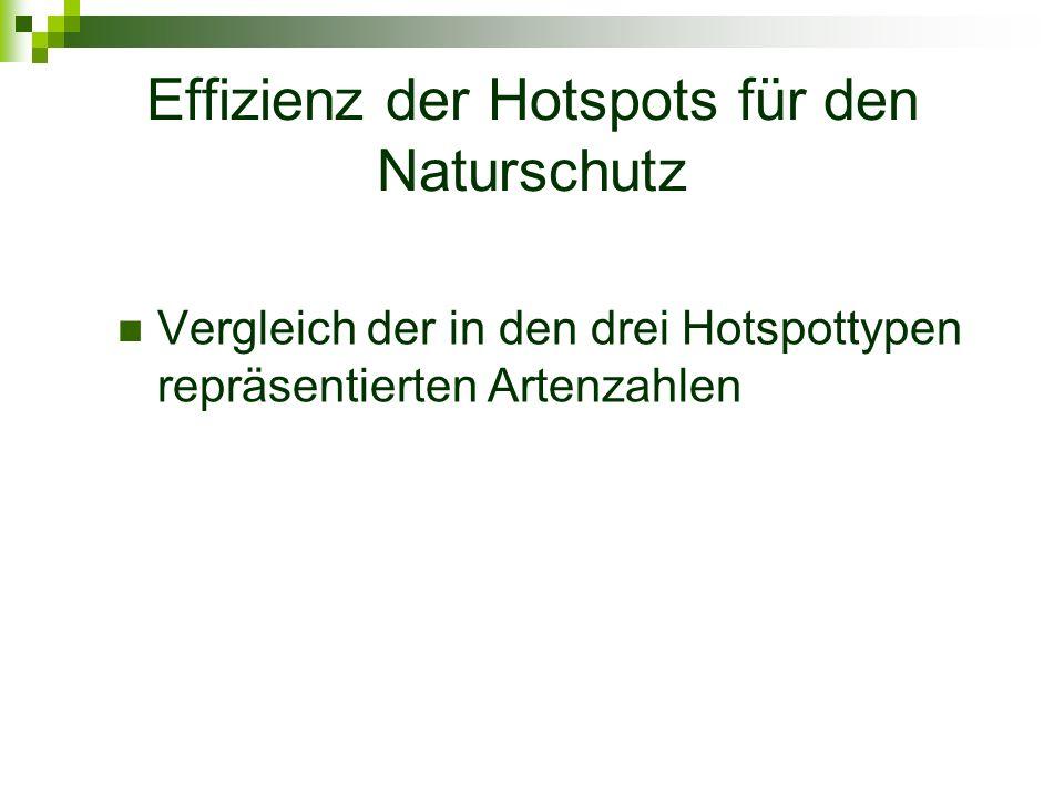 Effizienz der Hotspots für den Naturschutz Vergleich der in den drei Hotspottypen repräsentierten Artenzahlen