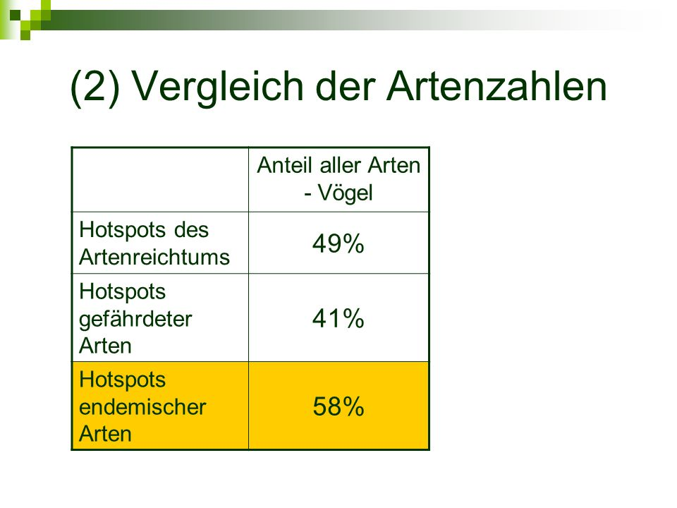 (2) Vergleich der Artenzahlen Anteil aller Arten - Vögel Hotspots des Artenreichtums 49% Hotspots gefährdeter Arten 41% Hotspots endemischer Arten 58%