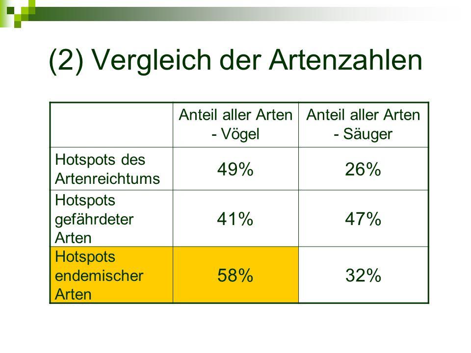 (2) Vergleich der Artenzahlen Anteil aller Arten - Vögel Anteil aller Arten - Säuger Hotspots des Artenreichtums 49%26% Hotspots gefährdeter Arten 41%